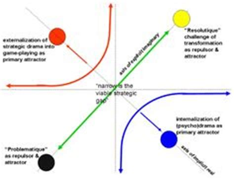 Transformational leadership thesis ideas